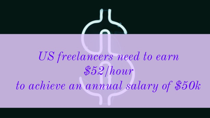 Freelance rates: An image of a dollar sign with the following text overlay - US freelancers need to earn $52/hour to achieve an annual salary of $50k