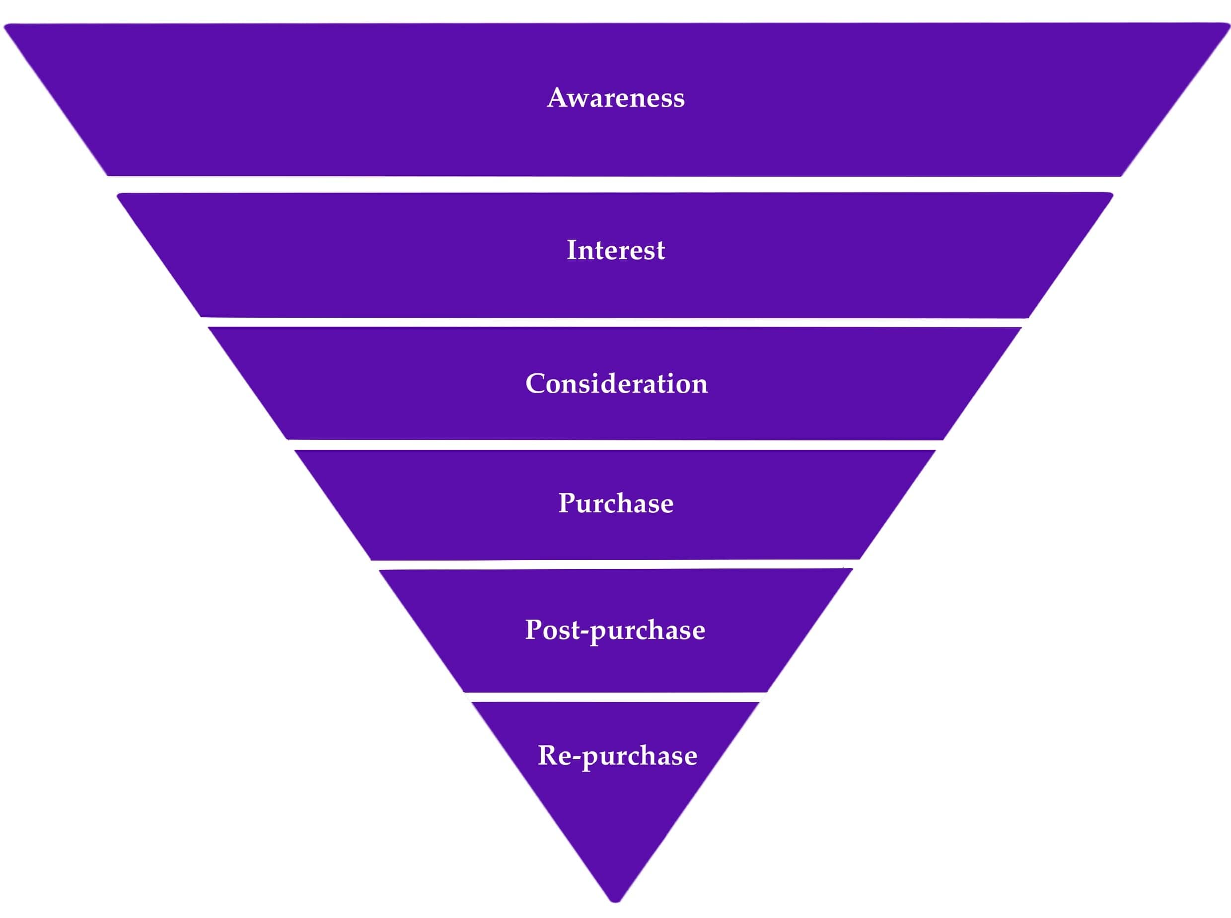 Describes the buyer journey: awareness; interest; consideration; purchase; post-purchase; re-purchase