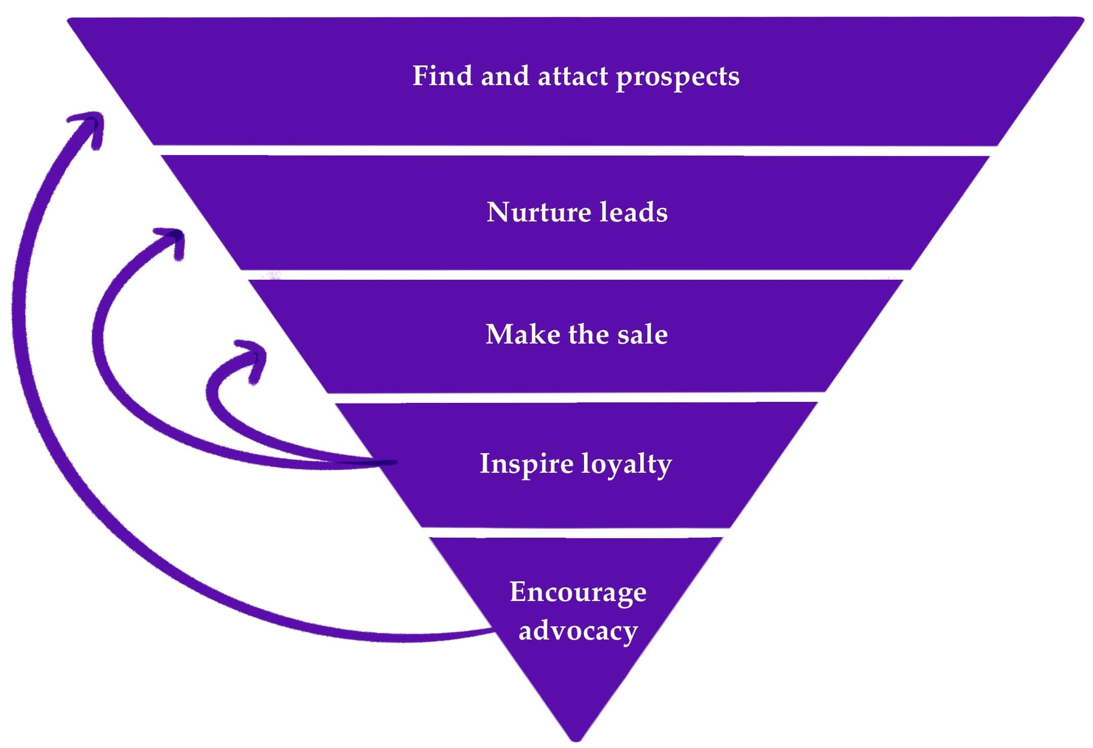 An upside down pyramid showing a basic sales funnel: find and attract prospects; nurture leads; make the sale; inspire loyalty; encourage advocacy. Then the loyalty section has an arrow to make the sale ad nurture leads and the advocacy section has an arrow to find and attract prospects
