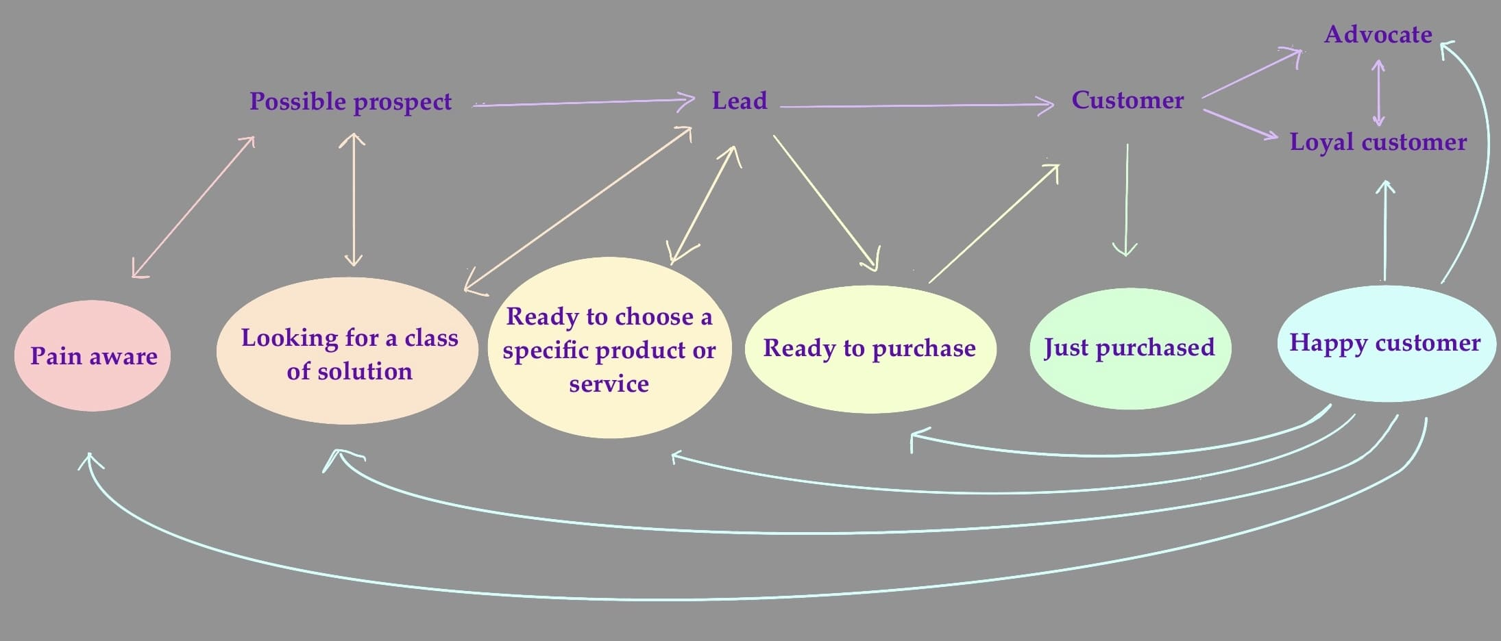 Describes how each of the sections in the sales funnel and buyer journey interact to build an entire sales journey