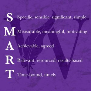 SMART goals are specific, sensible, significant, simple, measurable, meaningful, motivating, achievable, agreed, relevant, resourced, results-based, time-bound, timely