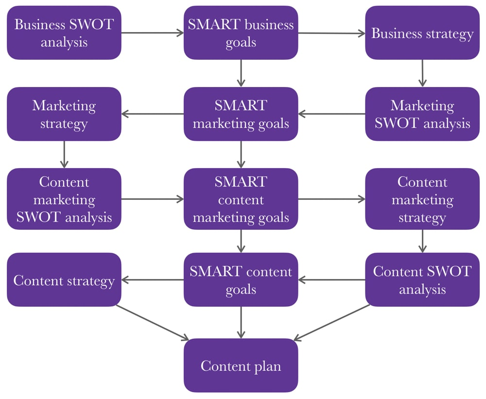 A flowchart that illustrates how to develop a content strategy. All the information is in the text that follows the image — the image just provides a visual representation for those who find that helpful.