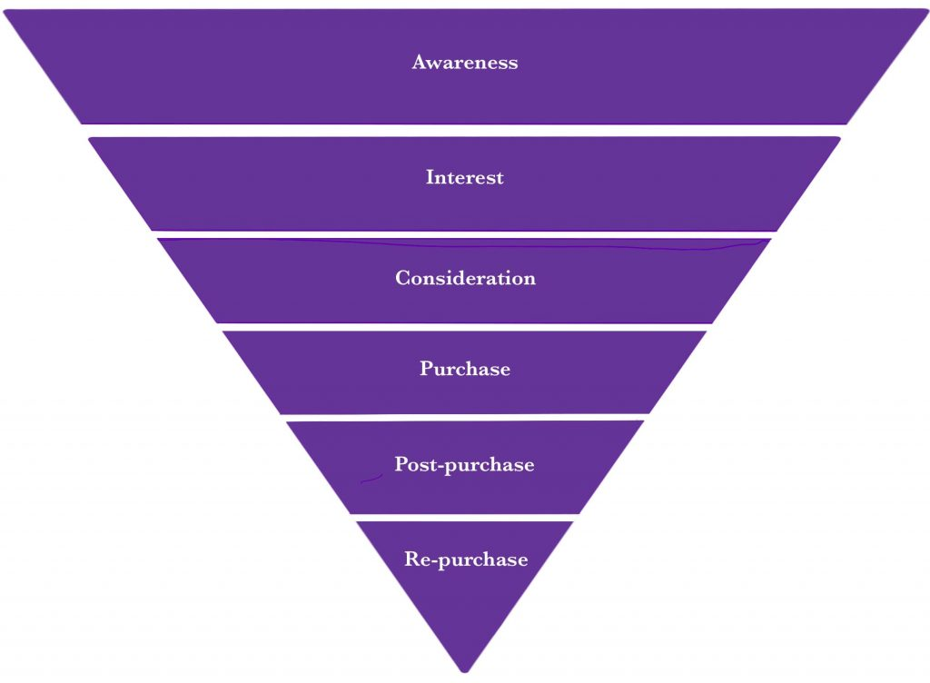 An inverted pyramid shows the stages of the buyer journey are: awareness; interest; consideration; purchase; post-purchase; and re-purchase