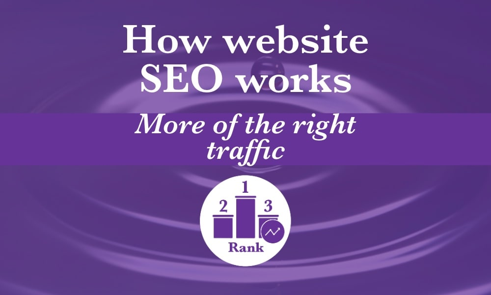 How does website SEO work? It improves your search rankings so you get more of the right traffic.