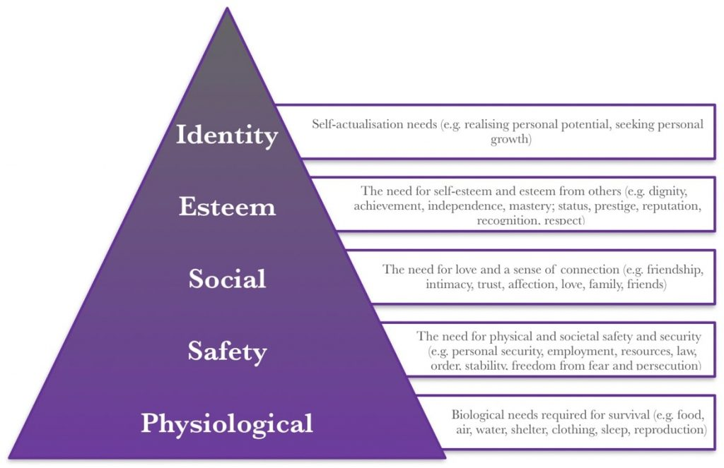 Maslow's hierarchy of needs — all parts of the image are detailed in the text of the article