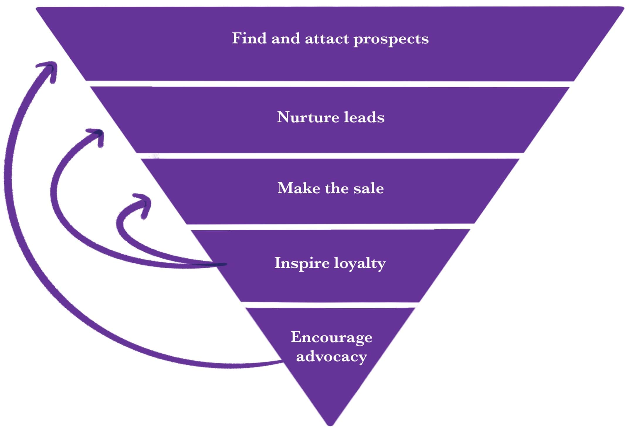 An inverted pyramid showing that the states of the typical sales funnel are find and attract prospects; nurture leads; make the sale; inspire loyalty; and encourage advocacy and that loyal customers can be nurtured to make additional sales and advocates bring in new prospects