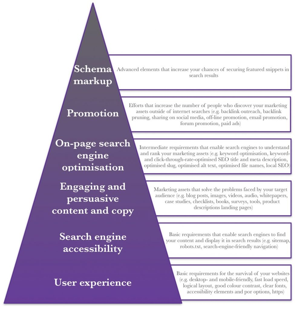 Wade's hierarchy of SEO needs. All parts of the image are detailed in teh text of the article but essentially this image includes all the main SEO techniques that should be included in an SEO strategy and the order in which they should be prioritised.