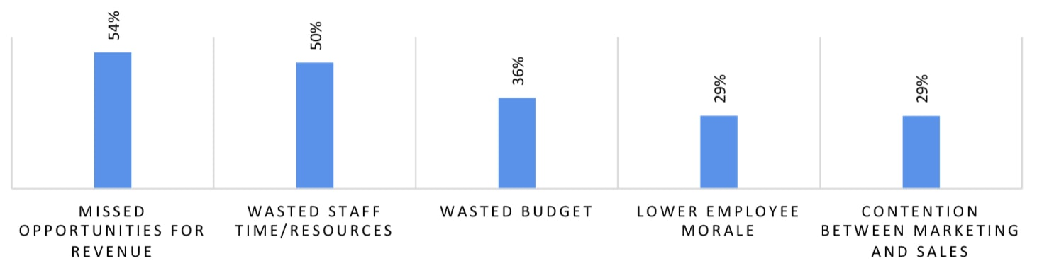 The cost of low lead-to-sales conversion rates. 54% of marketing and sales professionals report missed opportunities for revenue, 50% report wasted staff time and resources, 36% report wasted budget, 29% report lower employee morale and 29% report tension between marketing and sales staff.