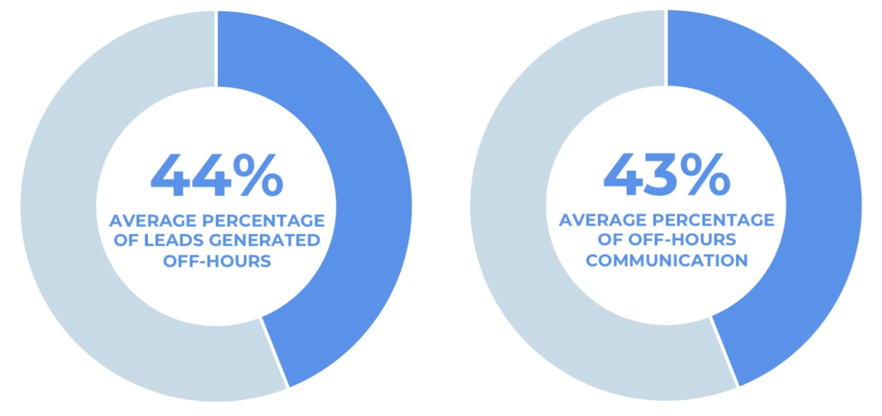 44% leads are generated after hours. 43% of communications occur after hours.