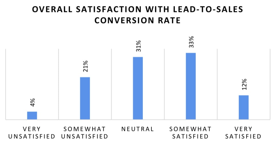 Lead-to-sales conversion rate satisfaction among marketing and sales professionals. 4% are very unsatisfied, 21% are somewhat unsatisfied, 31% are neutral, 33% are somewhat satisfied and 12% are very satisfied.