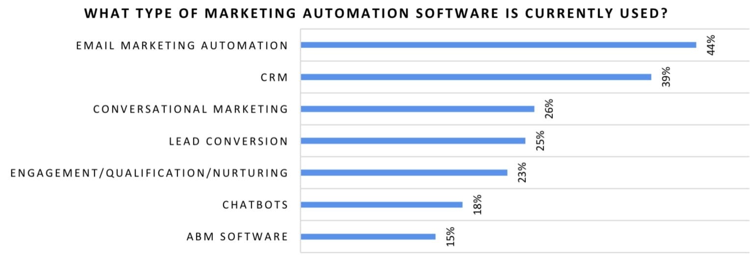 Marketing and sales professionals employ a range of marketing automation software solutions: email marketing automation (44%), CRM (39%), conversational marketing (26%), lead conversion (25%), engagement/qualification/nurturing (23%), chatbots (18%), and ABM software (15%).